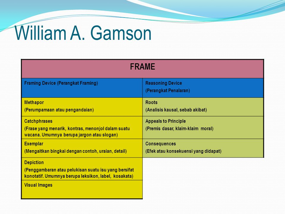 William A. Gamson FRAME Framing Device (Perangkat Framing)
