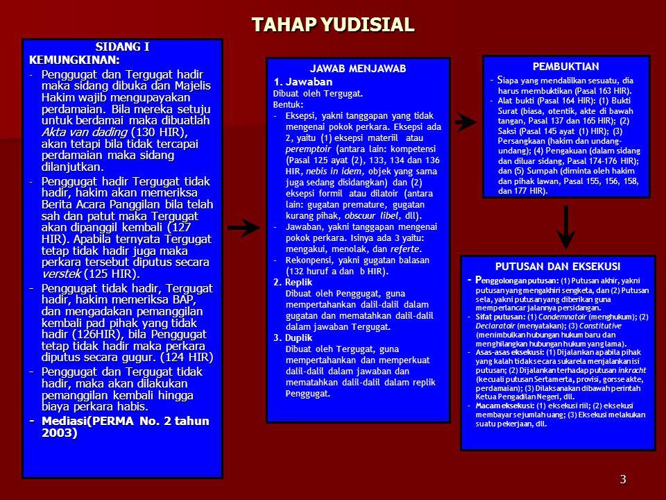 TAHAP YUDISIAL SIDANG I. KEMUNGKINAN: