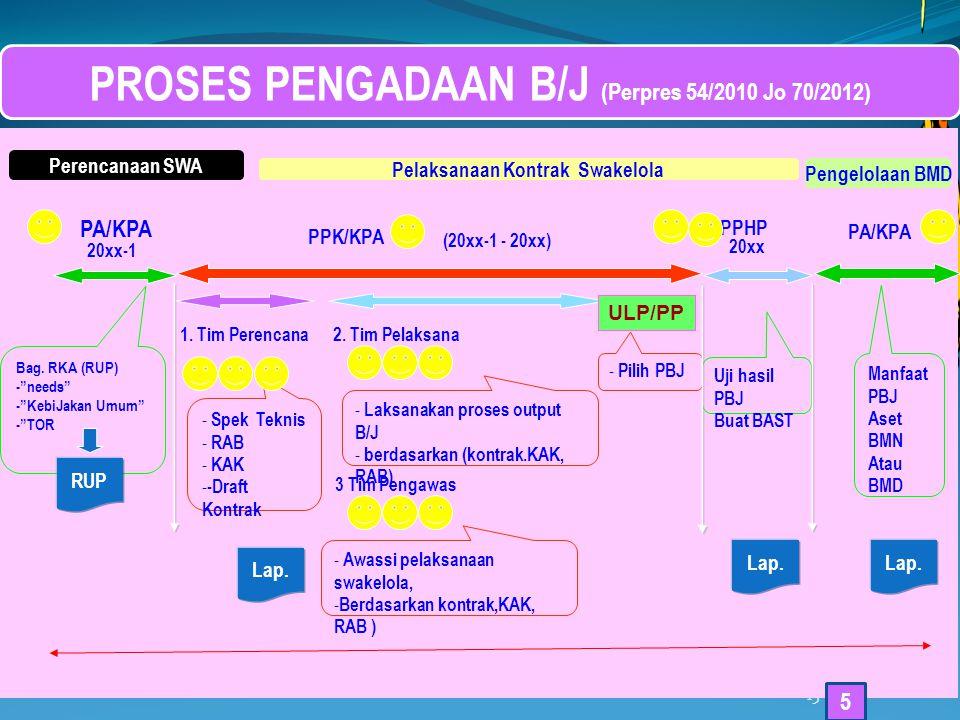 PROSES PENGADAAN B/J (Perpres 54/2010 Jo 70/2012)