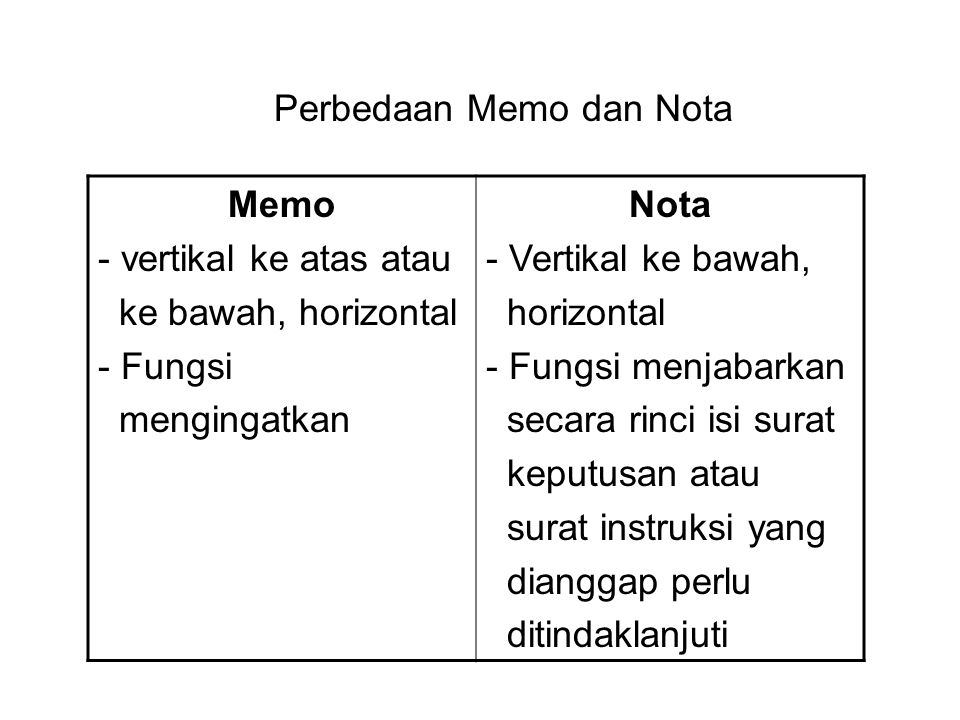 Perbedaan Memo dan Nota