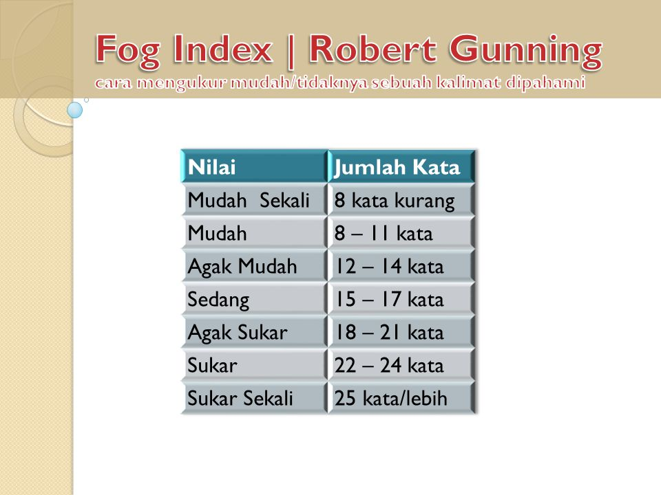 Fog Index | Robert Gunning cara mengukur mudah/tidaknya sebuah kalimat dipahami