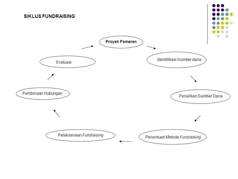 SIKLUS FUNDRAISING Proyek Pameran Identifikasi Sumber dana Evaluasi