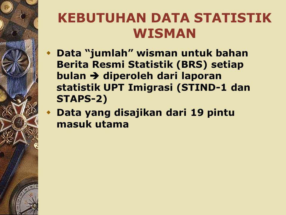 KEBUTUHAN DATA STATISTIK WISMAN