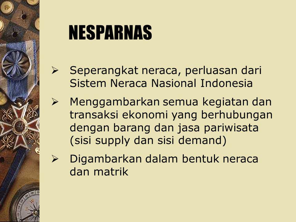 NESPARNAS Seperangkat neraca, perluasan dari Sistem Neraca Nasional Indonesia.