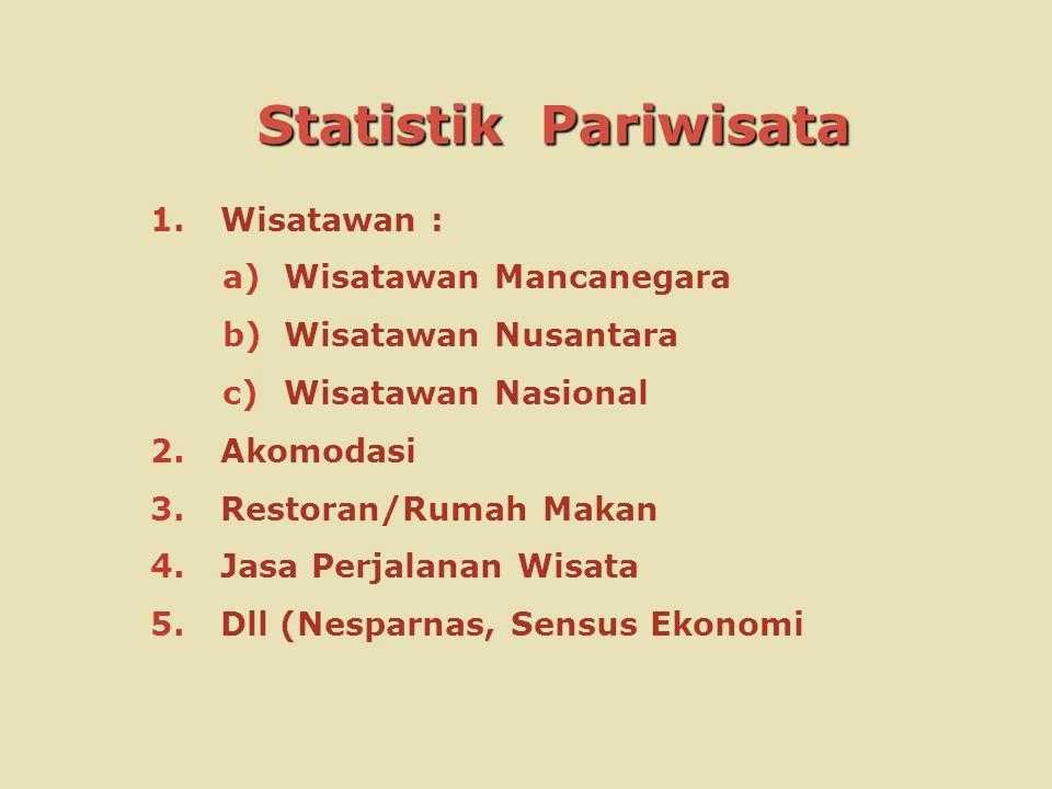 Statistik Pariwisata Wisatawan : Wisatawan Mancanegara