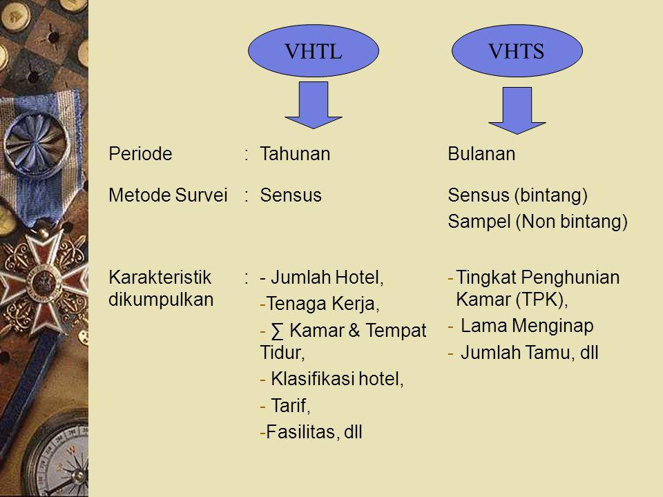VHTL VHTS Periode : Tahunan Bulanan Metode Survei Sensus