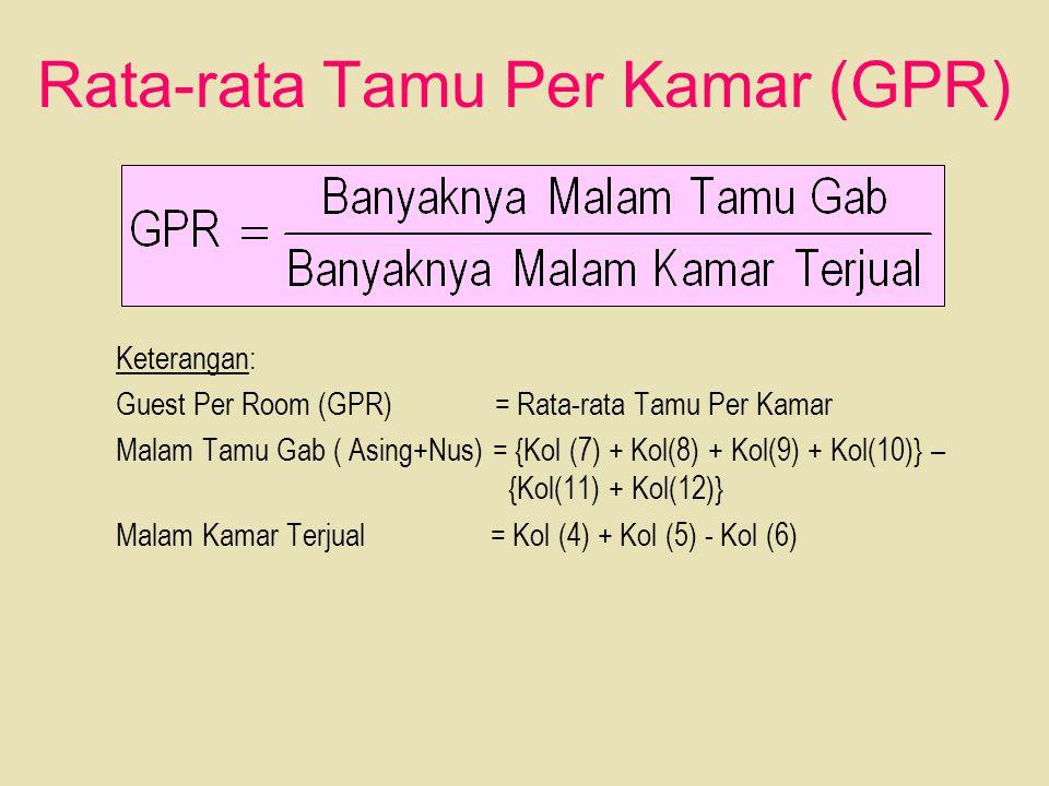 Rata-rata Tamu Per Kamar (GPR)