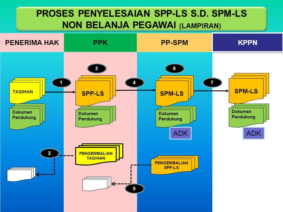 PROSES PENYELESAIAN SPP-LS S.D. SPM-LS NON BELANJA PEGAWAI (LAMPIRAN)