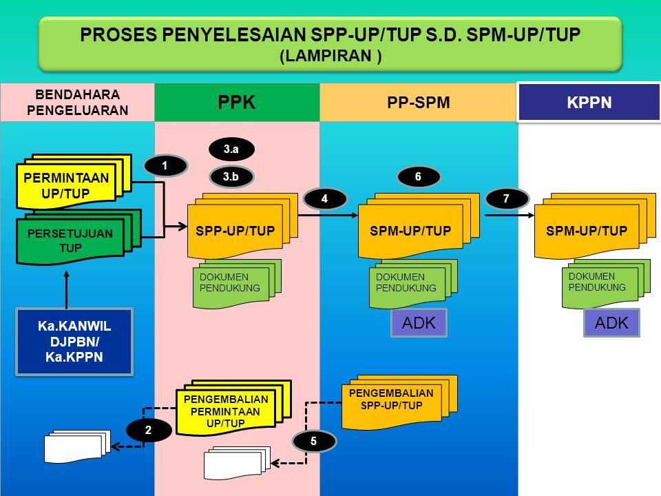 PROSES PENYELESAIAN SPP-UP/TUP S.D. SPM-UP/TUP