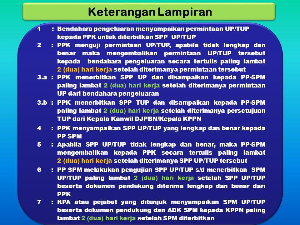 Keterangan Lampiran 1. : Bendahara pengeluaran menyampaikan permintaan UP/TUP kepada PPK untuk diterbitkan SPP UP/TUP.
