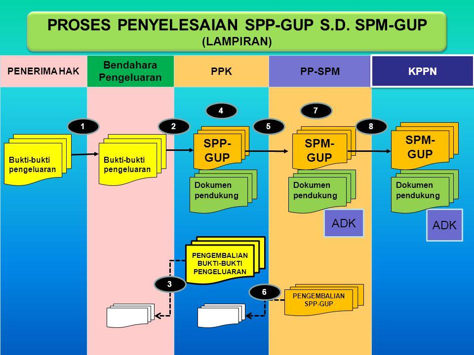 PROSES PENYELESAIAN SPP-GUP S.D. SPM-GUP