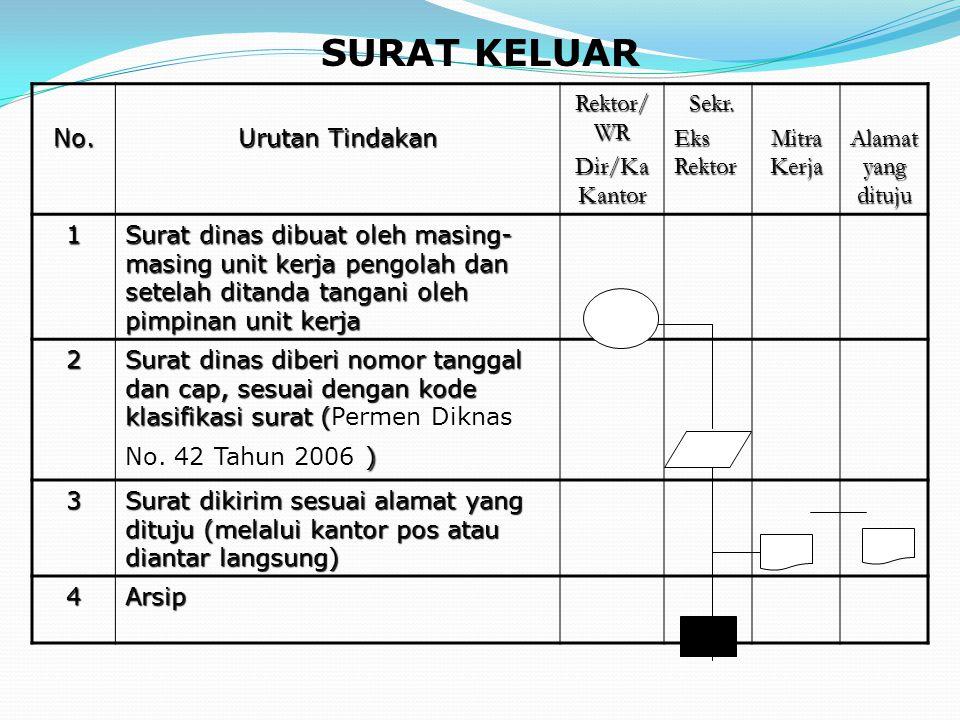 SURAT KELUAR No. Urutan Tindakan Rektor/WR Dir/Ka Kantor Sekr.