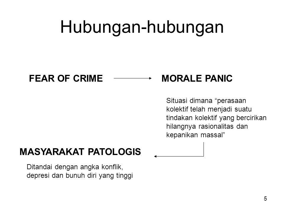 Hubungan-hubungan FEAR OF CRIME MORALE PANIC MASYARAKAT PATOLOGIS