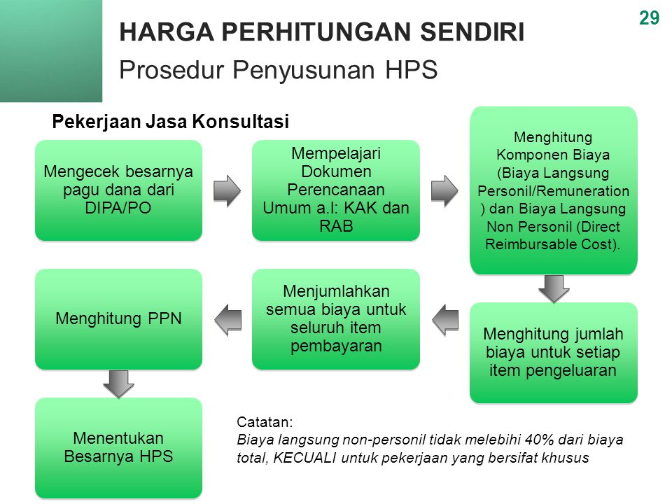 HARGA PERHITUNGAN SENDIRI Prosedur Penyusunan HPS