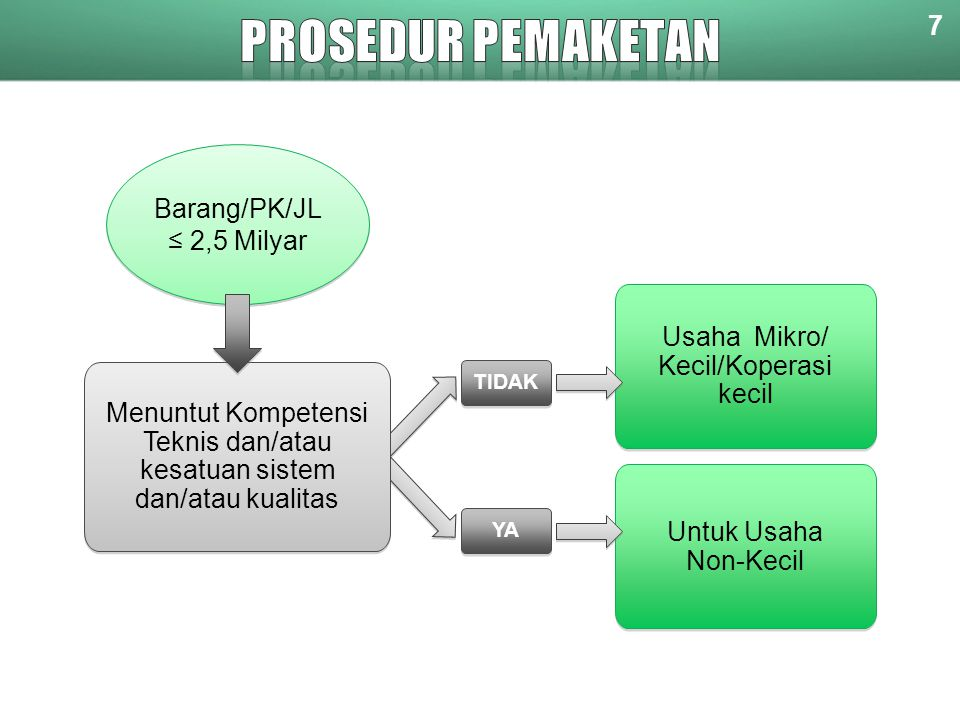 PROSEDUR PEMAKETAN 7 Barang/PK/JL ≤ 2,5 Milyar