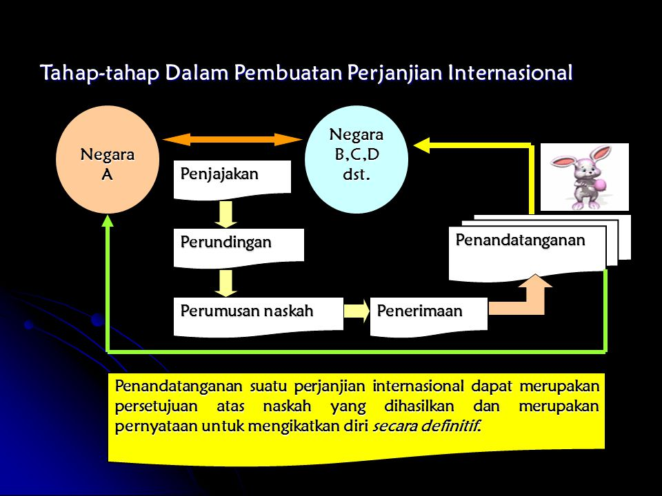 Tahap-tahap Dalam Pembuatan Perjanjian Internasional