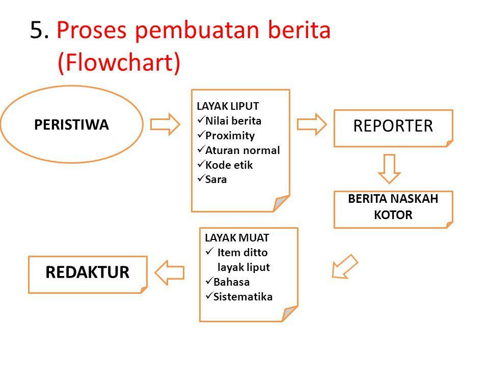 5. Proses pembuatan berita (Flowchart)