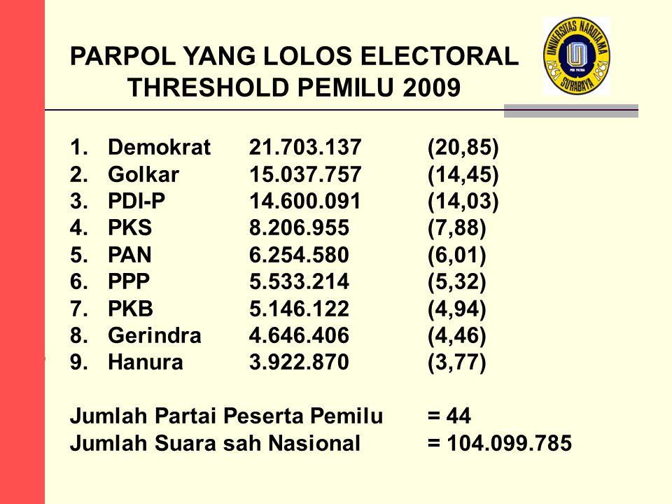 PARPOL YANG LOLOS ELECTORAL THRESHOLD PEMILU 2009