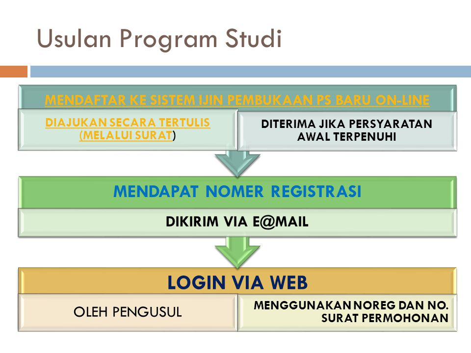Usulan Program Studi LOGIN VIA WEB MENDAPAT NOMER REGISTRASI