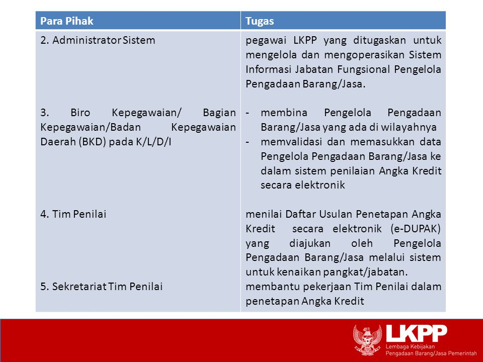 Para Pihak Tugas. 2. Administrator Sistem. 3. Biro Kepegawaian/ Bagian Kepegawaian/Badan Kepegawaian Daerah (BKD) pada K/L/D/I.