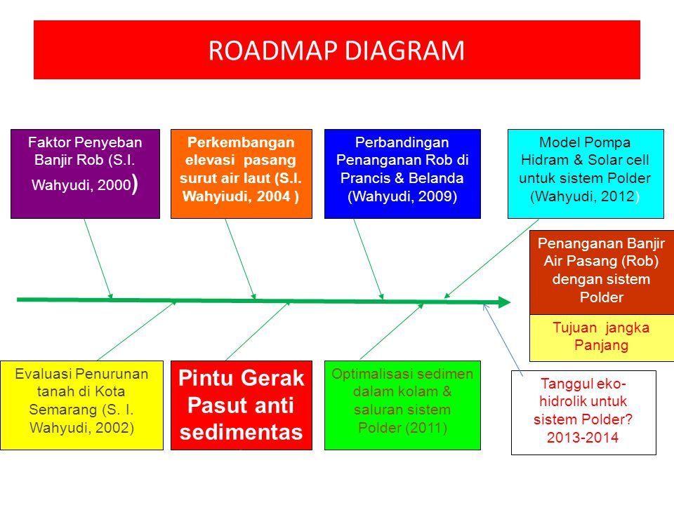 ROADMAP DIAGRAM Pintu Gerak Pasut anti sedimentasi (Wahyudi, 2006)