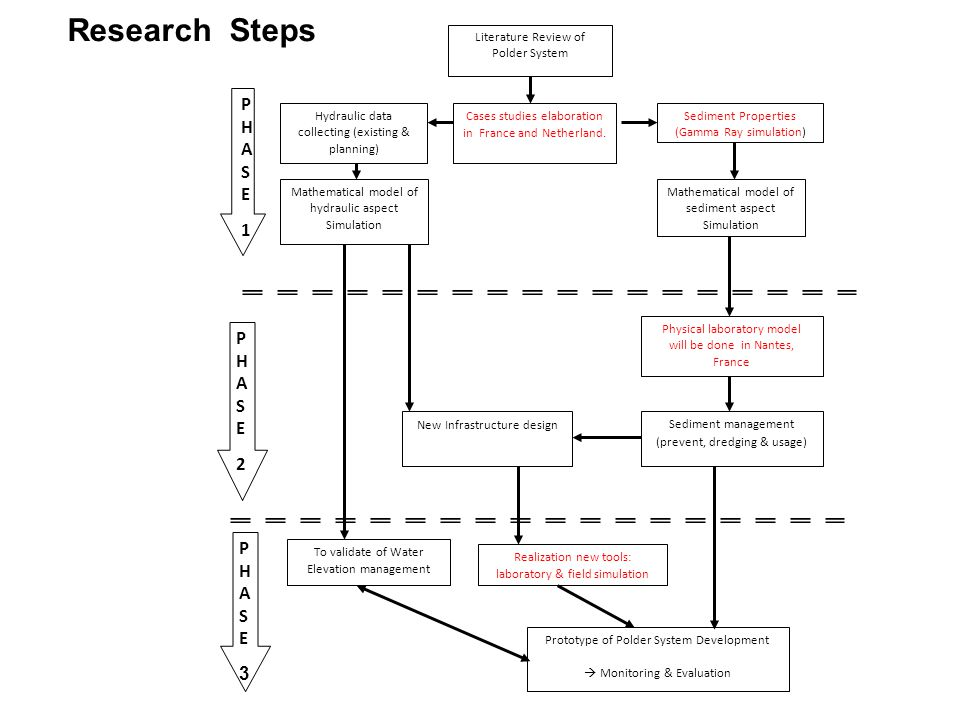 Research Steps P H A S E 1 2 3 Literature Review of Polder System