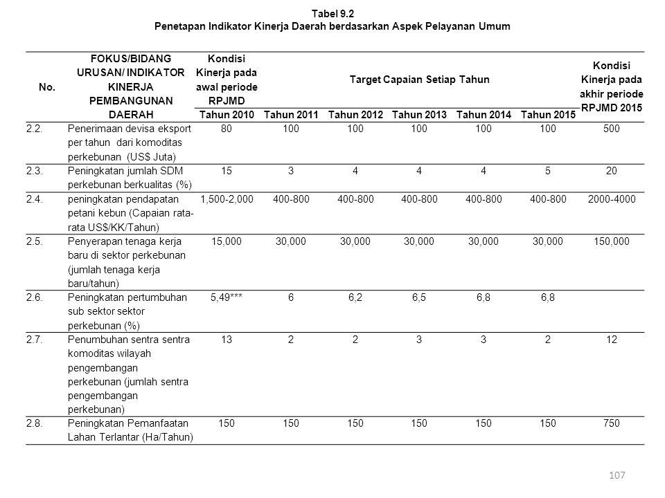 Penetapan Indikator Kinerja Daerah berdasarkan Aspek Pelayanan Umum