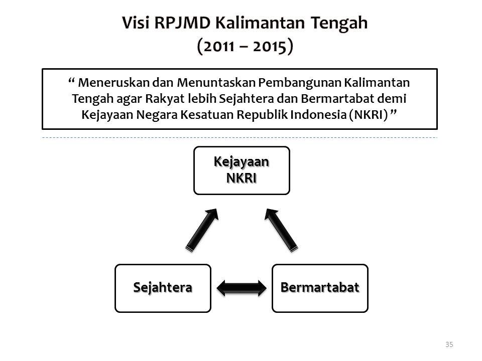 Visi RPJMD Kalimantan Tengah