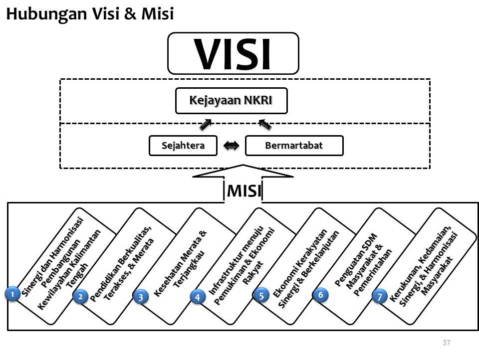 VISI Hubungan Visi & Misi MISI Kejayaan NKRI