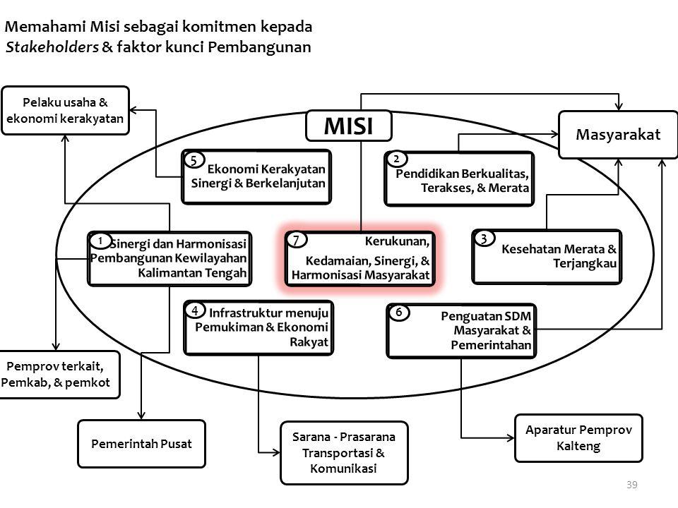 Memahami Misi sebagai komitmen kepada Stakeholders & faktor kunci Pembangunan