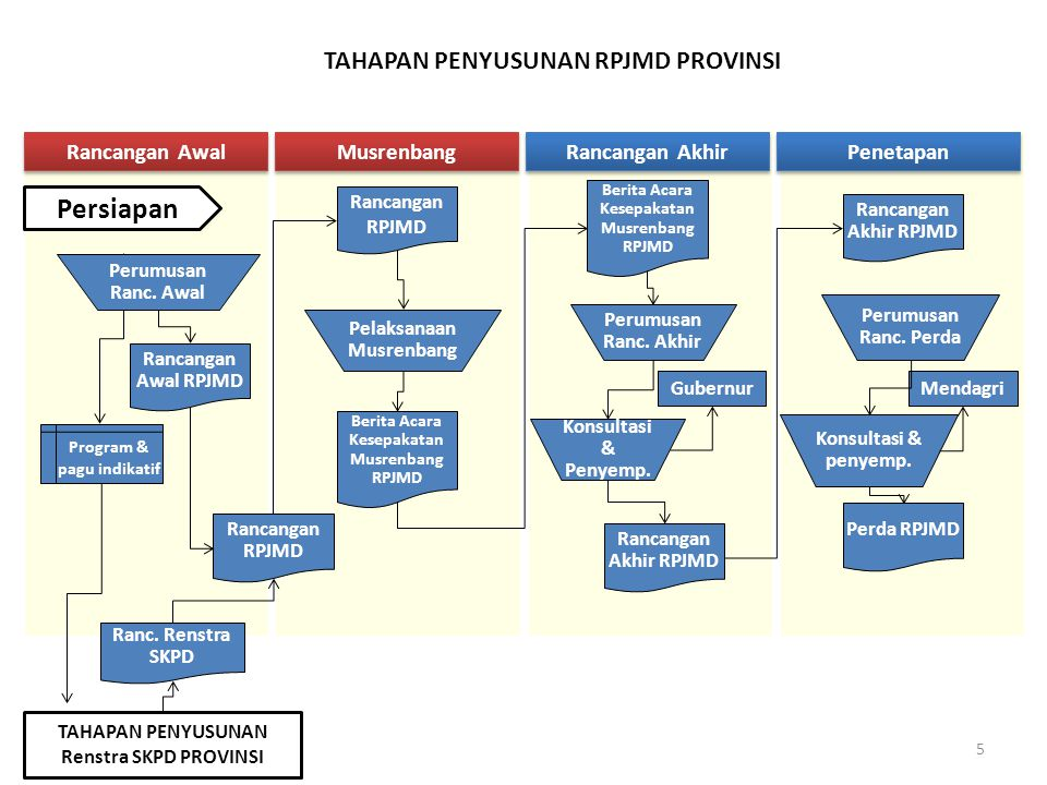 Persiapan TAHAPAN PENYUSUNAN RPJMD PROVINSI Rancangan Awal Musrenbang