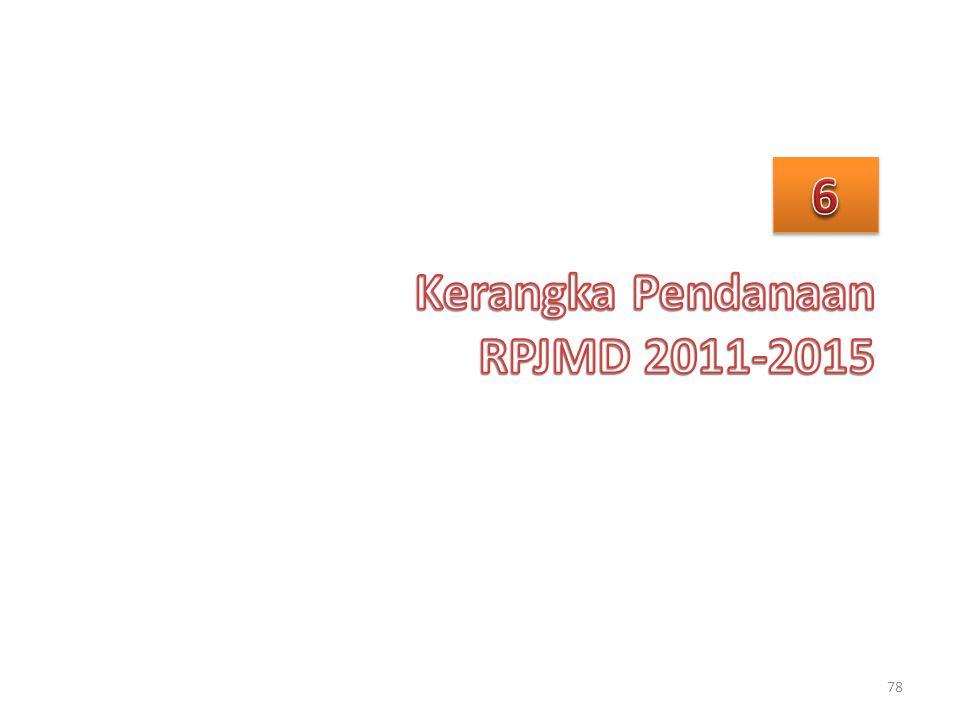 Kerangka Pendanaan RPJMD 2011-2015