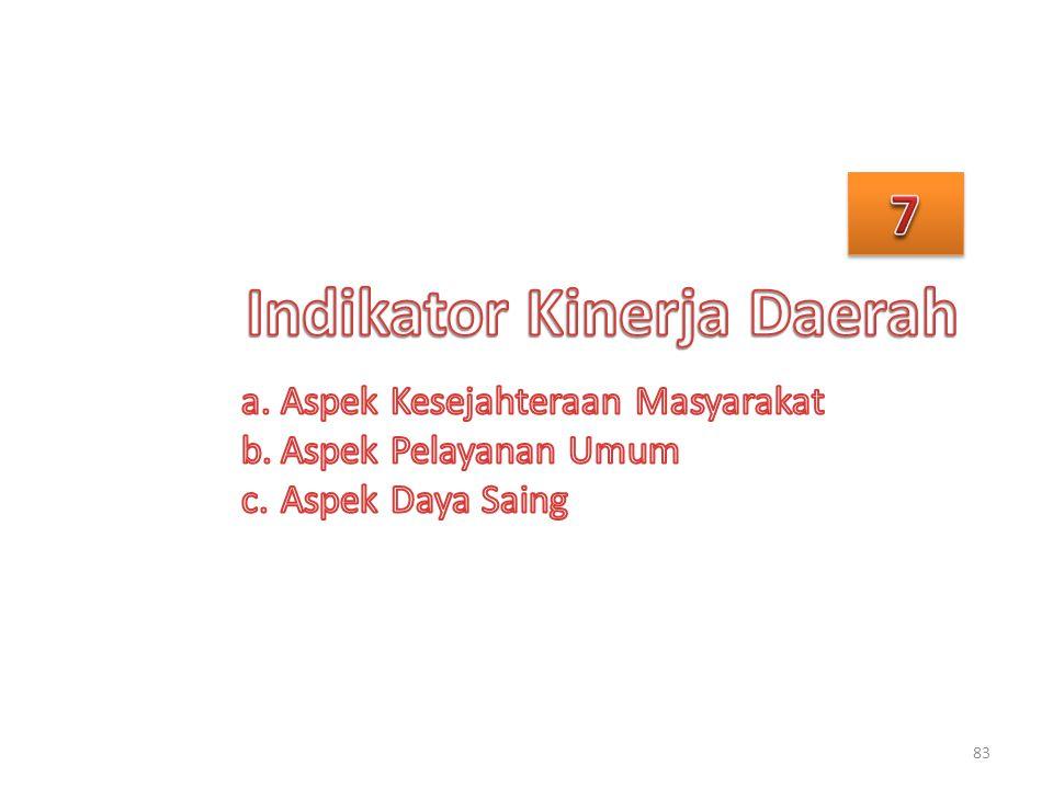 Indikator Kinerja Daerah