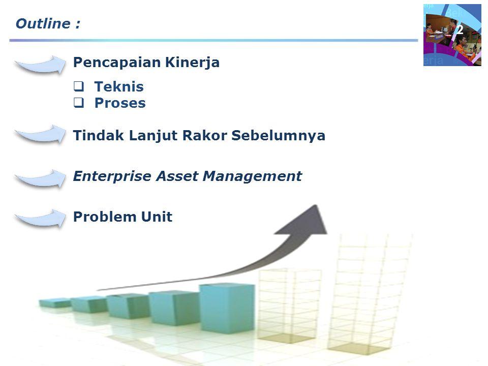 Outline : Pencapaian Kinerja. Teknis. Proses. Tindak Lanjut Rakor Sebelumnya. Enterprise Asset Management.