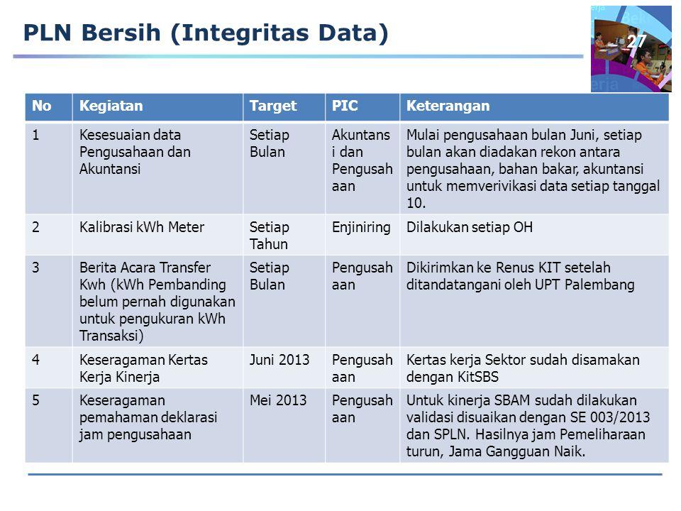 PLN Bersih (Integritas Data)