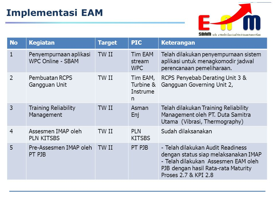 Implementasi EAM No Kegiatan Target PIC Keterangan 1