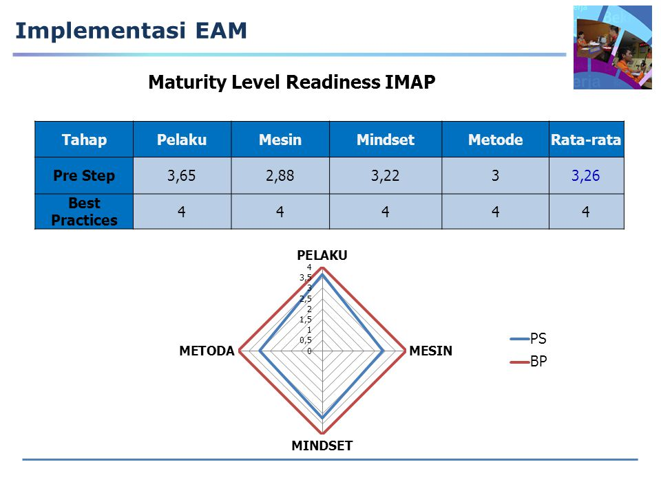 Maturity Level Readiness IMAP