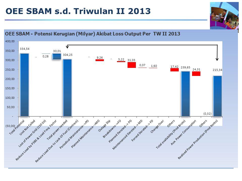 OEE SBAM s.d. Triwulan II 2013