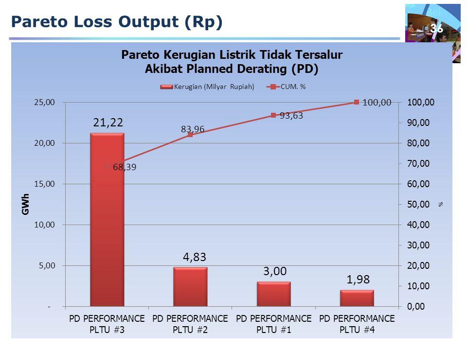 Pareto Loss Output (Rp)