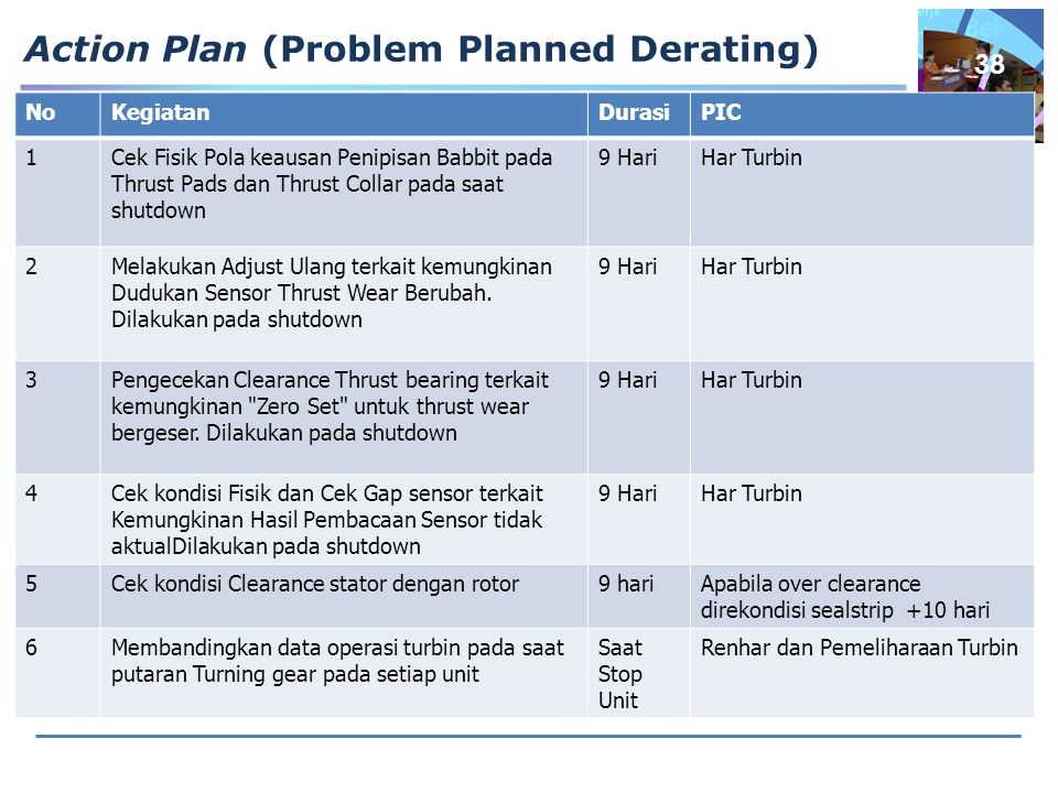 Action Plan (Problem Planned Derating)