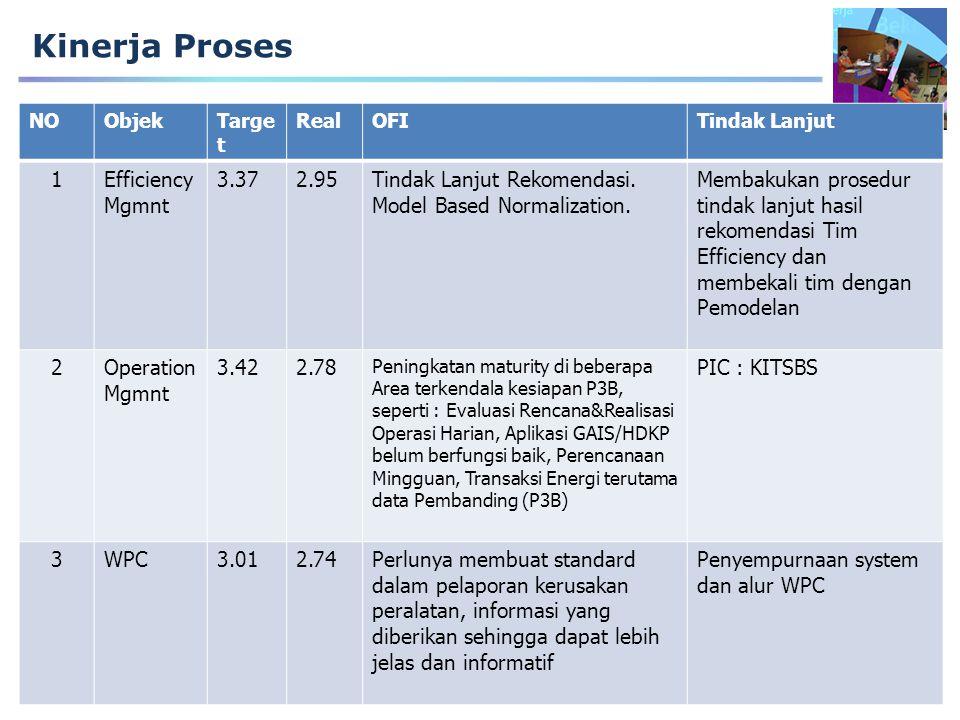 Kinerja Proses 1 Efficiency Mgmnt 3.37 2.95 Tindak Lanjut Rekomendasi.