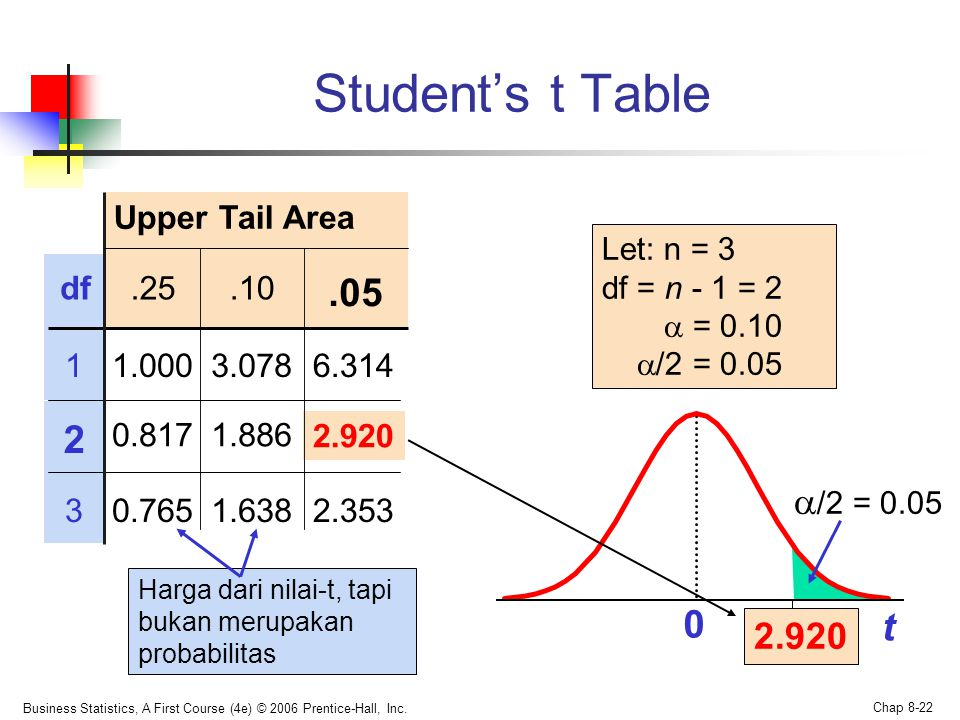 Student's t Table .05 2 t /2 = 0.05 2.920 Upper Tail Area df .25 .10