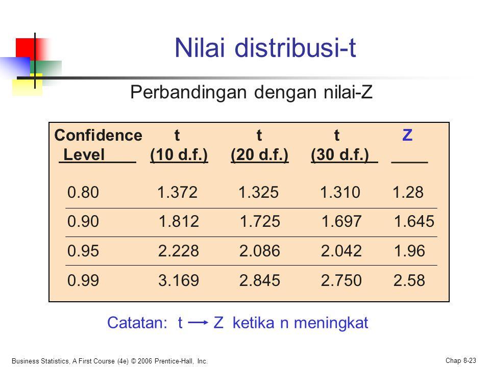 Perbandingan dengan nilai-Z