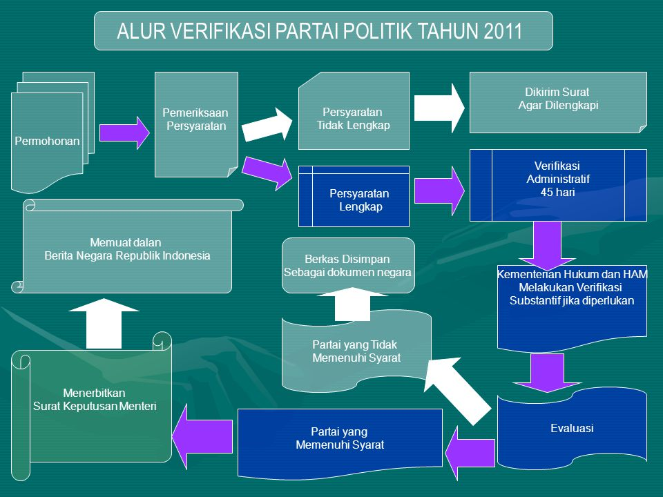 ALUR VERIFIKASI PARTAI POLITIK TAHUN 2011