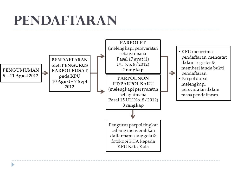 Pendaftaran PARPOL PT Pasal 17 ayat (1)