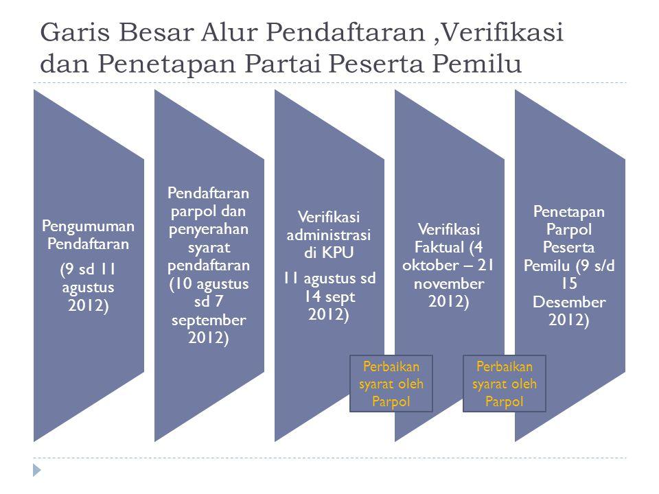 Garis Besar Alur Pendaftaran ,Verifikasi dan Penetapan Partai Peserta Pemilu