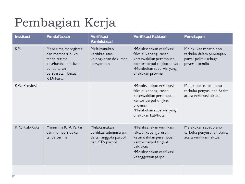 Pembagian Kerja Institusi Pendaftaran Verifikasi Aministrasi