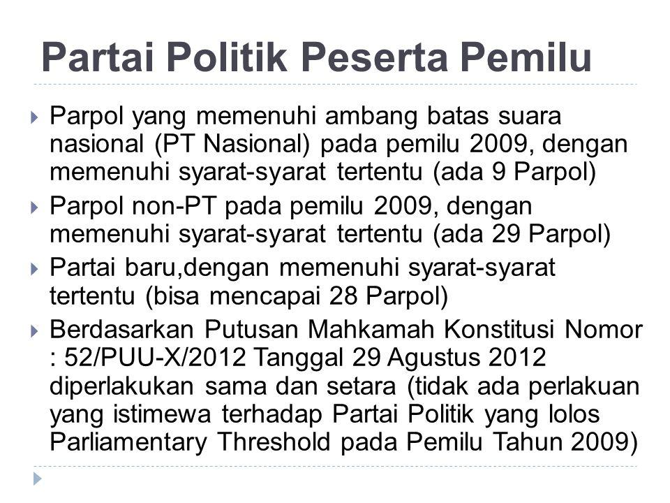 Partai Politik Peserta Pemilu