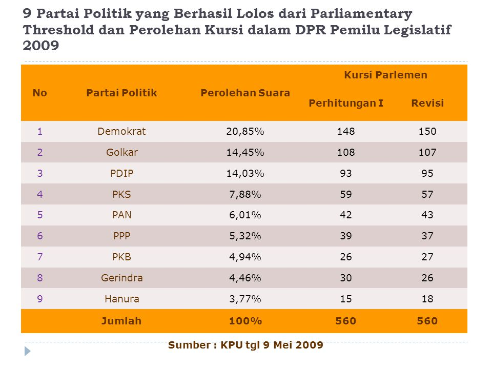 9 Partai Politik yang Berhasil Lolos dari Parliamentary Threshold dan Perolehan Kursi dalam DPR Pemilu Legislatif 2009