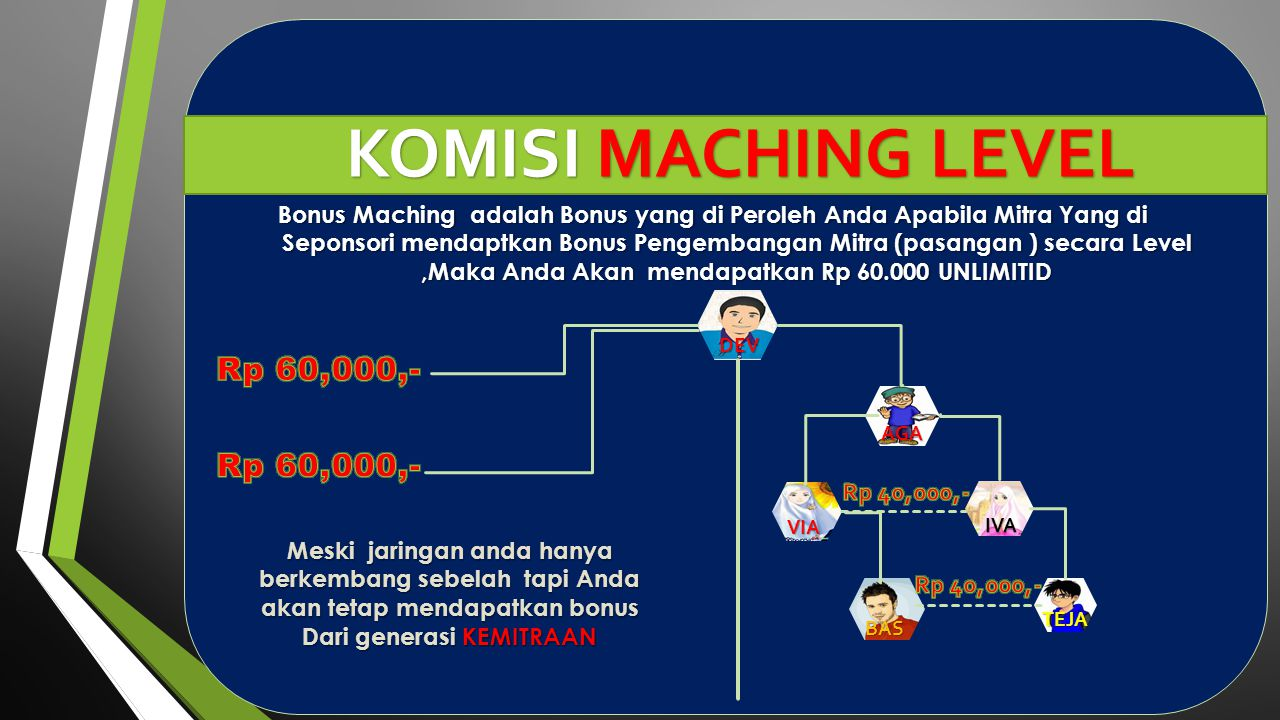 KOMISI MACHING LEVEL Rp 60,000,- Rp 60,000,-